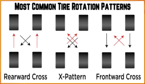 How Do You Properly Rotate Your Tires
