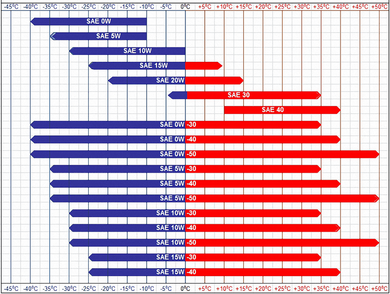 blue and red bar chart showing recommended viscosity at different temperatures